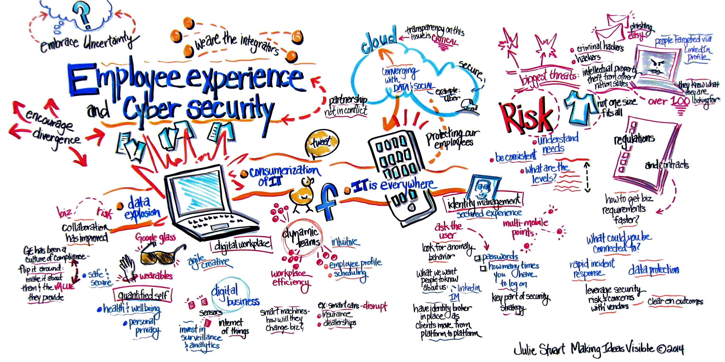Employee experience and cyber security