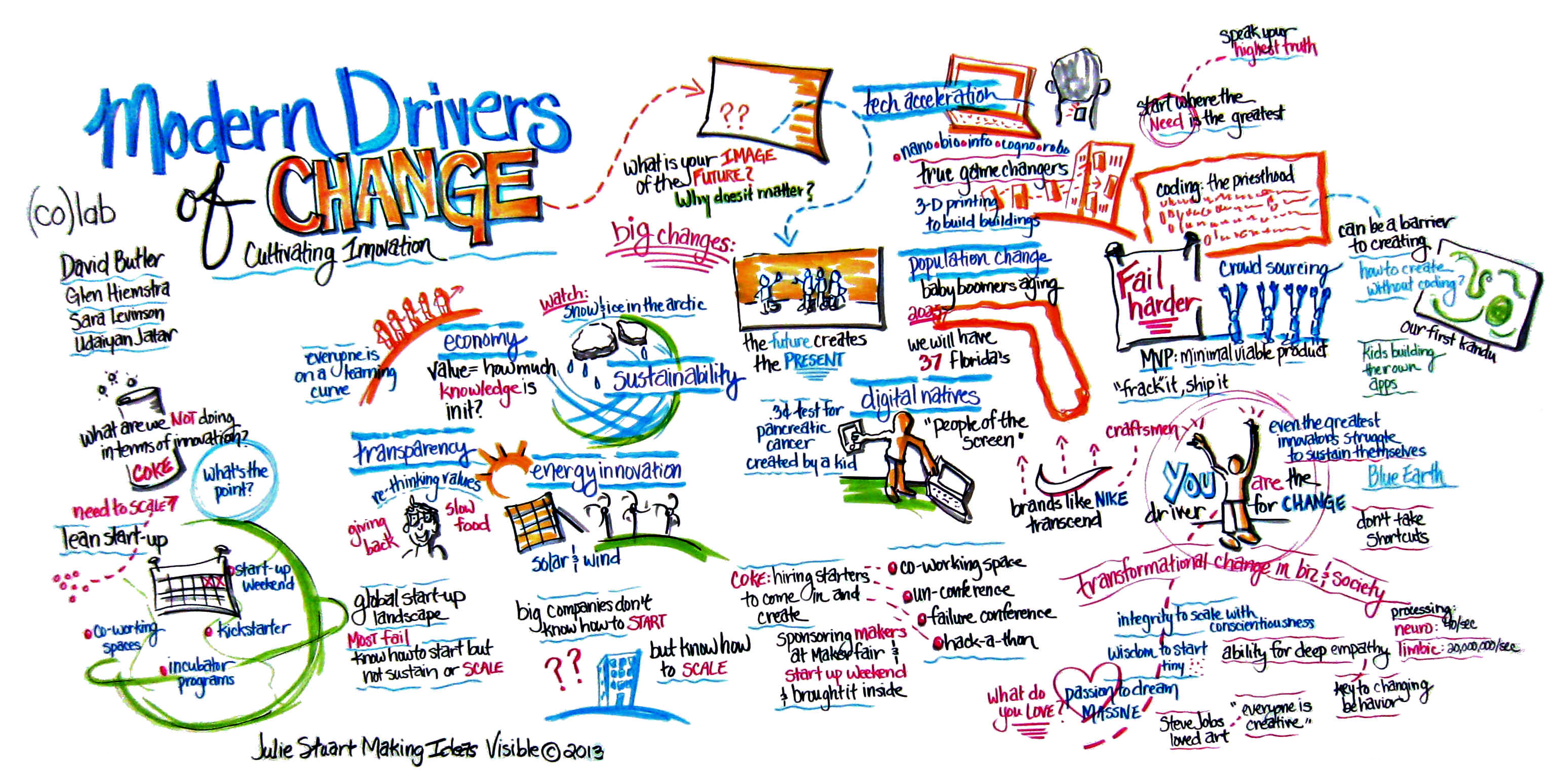Modern drivers of change