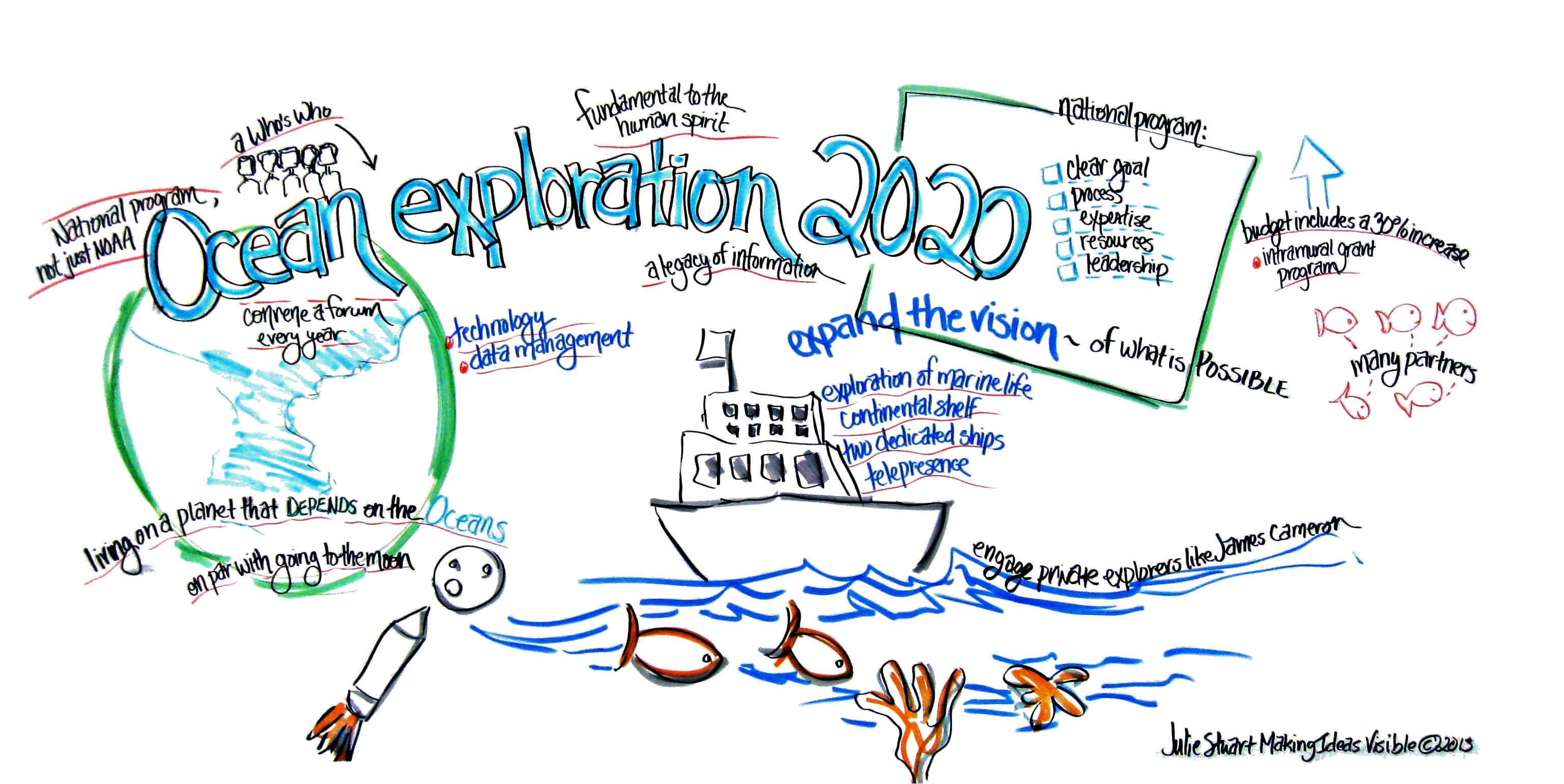 1. Ocean exploration 2020