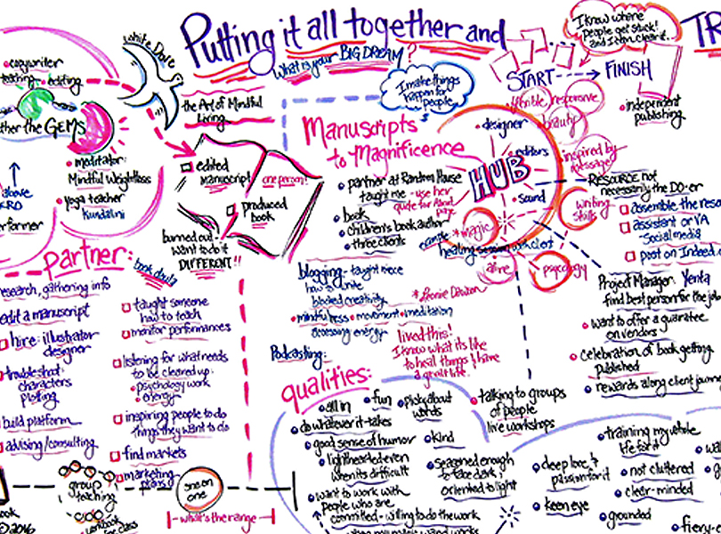 Excerpt from a larger graphic with text sorting, organizing, and charting several creative ideas and plans